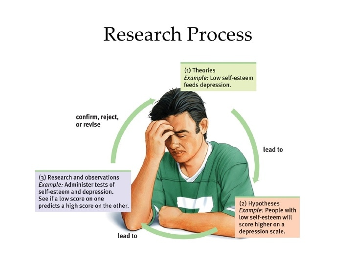 psychology brain and research essay How to write a research paper on baby brain development  this page is designed to show you how to write a research project on the topic you see to the left use our sample or order a custom written research paper from paper masters.